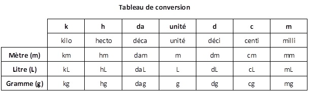 Tableau de conversion