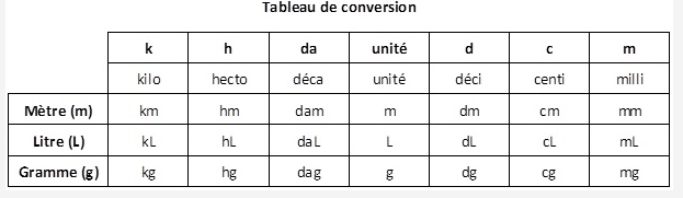 Tableau conversion min